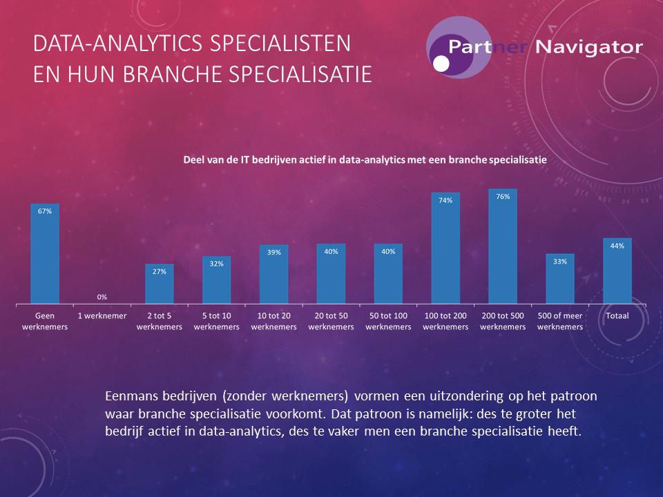 Data-analytics specialisten en hun branchespecialisatie